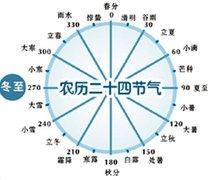农历二十四节气
