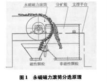 永磁磁力滚筒分选原理