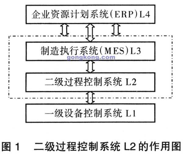 又出现了成组技术计划法,网络法等新的生产作业计划编制方法.