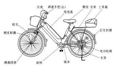 电动自行车结构与维修图解