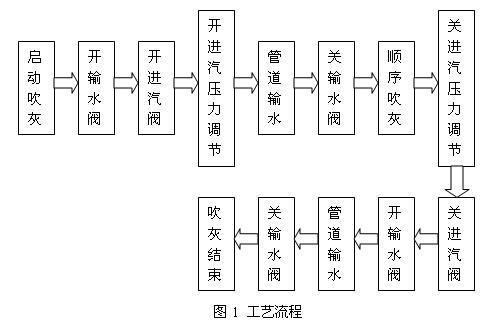 华能福州电厂二期锅炉吹灰器系统的现场执行机构是