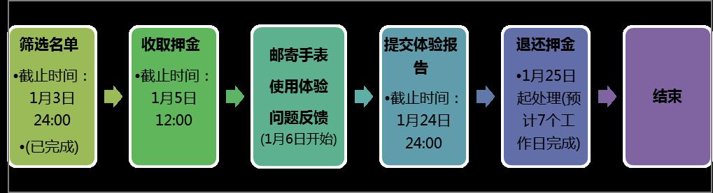 公测流程图片.png