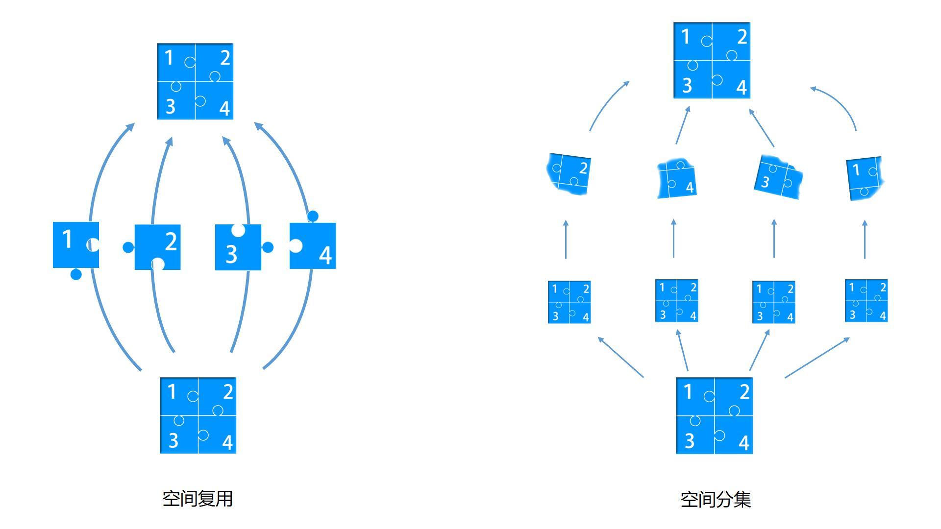 空间复用与空间分集的图解