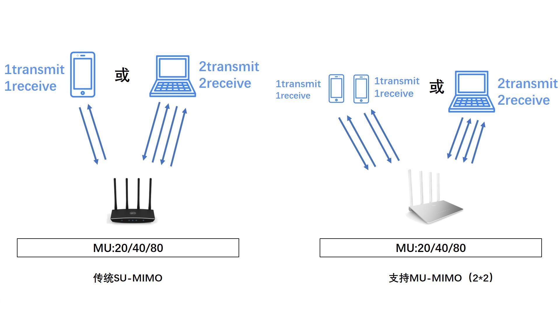 SU-MIMO与MU-MIMO的区别