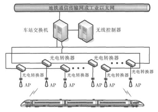 cbtc 系统车地无线网络结构图