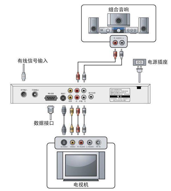 有线数字电视机顶盒的连接方式 示意图_360问