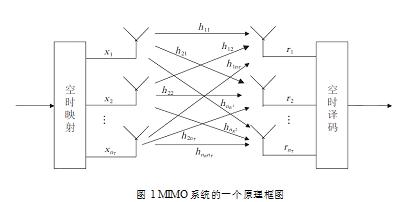 MIMO系统的一个原理框图