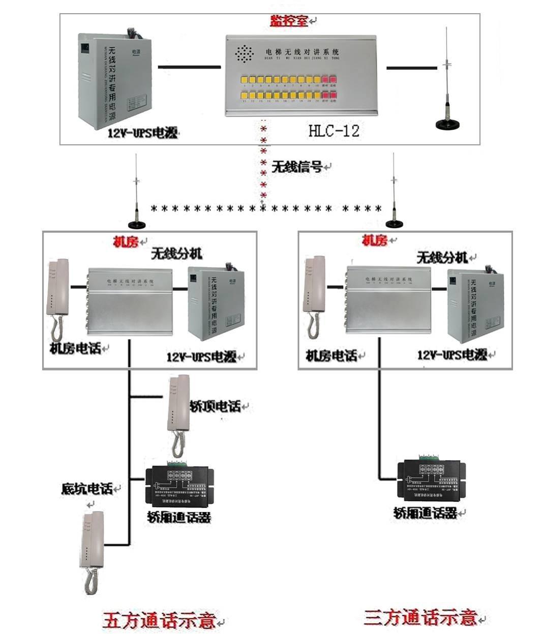 1.系统简介 数字无线电梯对讲呼叫系统是推出的第五代产品,是国内无线电梯对讲厂家中第一家拥有数字无线电梯对讲的厂家,采用数字无线传输模式,摒弃原有模拟FM调频的传输方式,具有稳定性更强,通话音质电信级,其单一系统最多可以控制3999部电梯进行对讲通话,无需布线,减少了日常使用的维护成本,为管理中心提供了一个全面对讲呼叫的解决方案,本系统采用最先进的数字选呼技术,液晶显示,能具体到每一部电梯,值班室全面控制。 2.