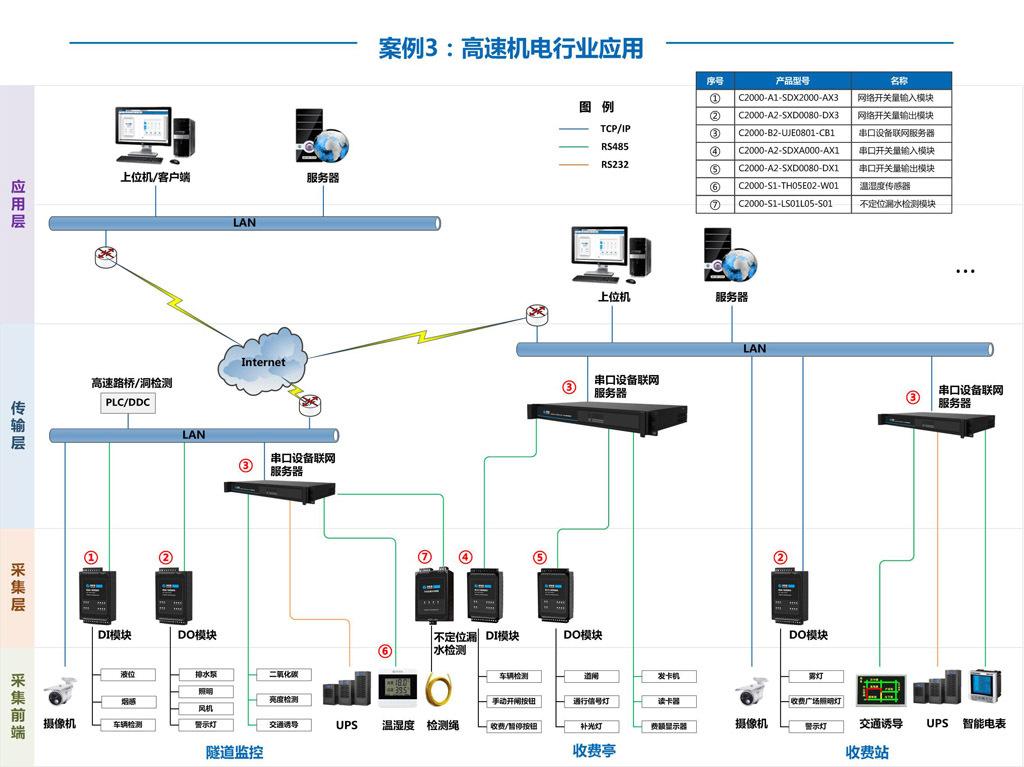 工业级串口服务器有以下三种工作模式: 1.作为TCP服务器,转换器上电后在指定的TCP端口等待数据服务器的连接请求,数据服务器在需要与转换器通讯的时候,向转换器的监听端口请求建立TCP连接,连接建立后,数据服务器可以随时向转换器发送数据,转换器也可以随时将数据发送到数据服务器,在完成指定的通讯后,数据服务器可以主动要求断开连接,否则连接一直保持。 2.作为TCP客户端,转换器上电时会主动向服务器请求连接,直到连接建立为止,并且连接一旦建立将一直保持,连接建立后,数据服务器可以随时向转换器发送数据,转换器