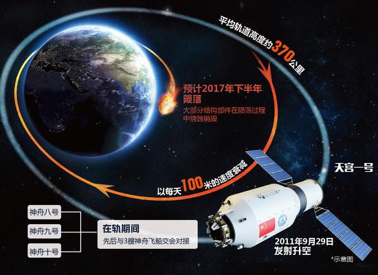 卫星撞地球?中国天宫一号或失控坠落地球 - 一统江山 - 一统江山的博客